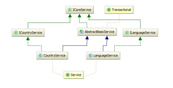 Spring3Hibernate4EhcacheAnnotationServicesDiagram